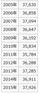 新松戸駅利用者数