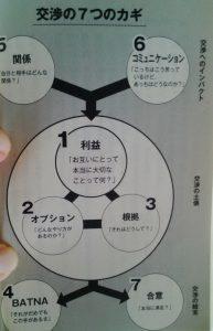 交渉術7つのポイント